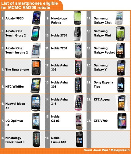 List-of-RM200-Rebate-Smartphone1