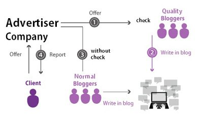 how-bloggers-work