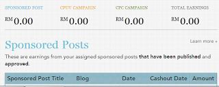 Nak Offer Blogger Pun Agak-agak La Biar Win-Win