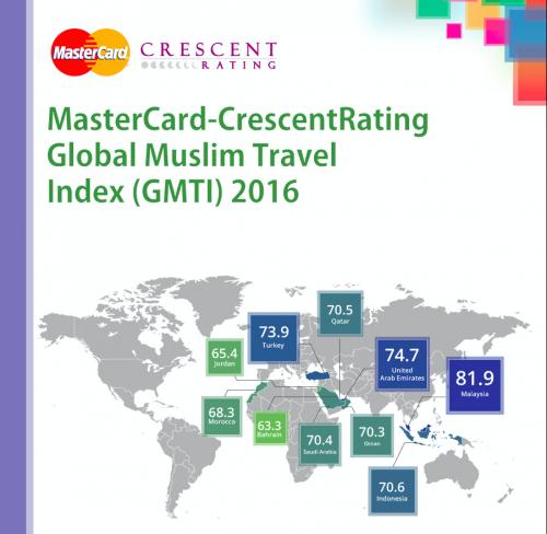 Global Muslim Travel Index 2016 Malaysia Kekal Teratas