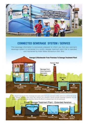 indah-water-konsortium