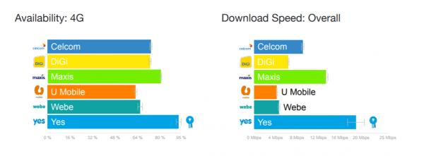 OpenSignal YES 4G Di Akui Antara LTE 4G Terbaik di Malaysia