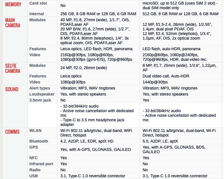 Galaxy Note9 vs Huawei P20 Pro