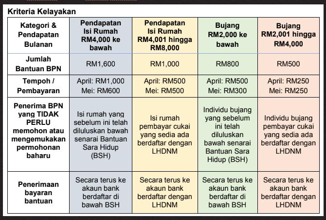 Cara Memohon Bantuan Prihatin Nasional 02