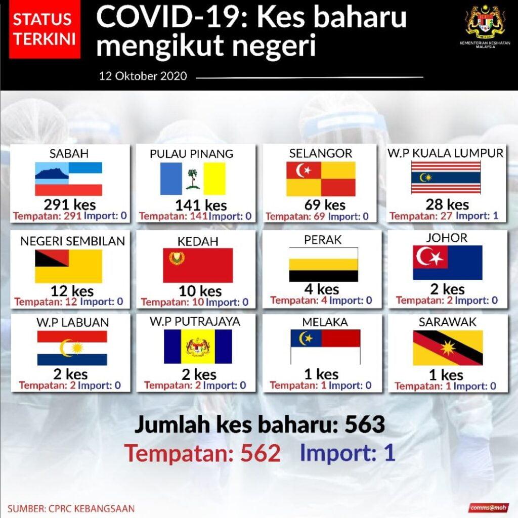 kes_baharu_covid-19_malaysia