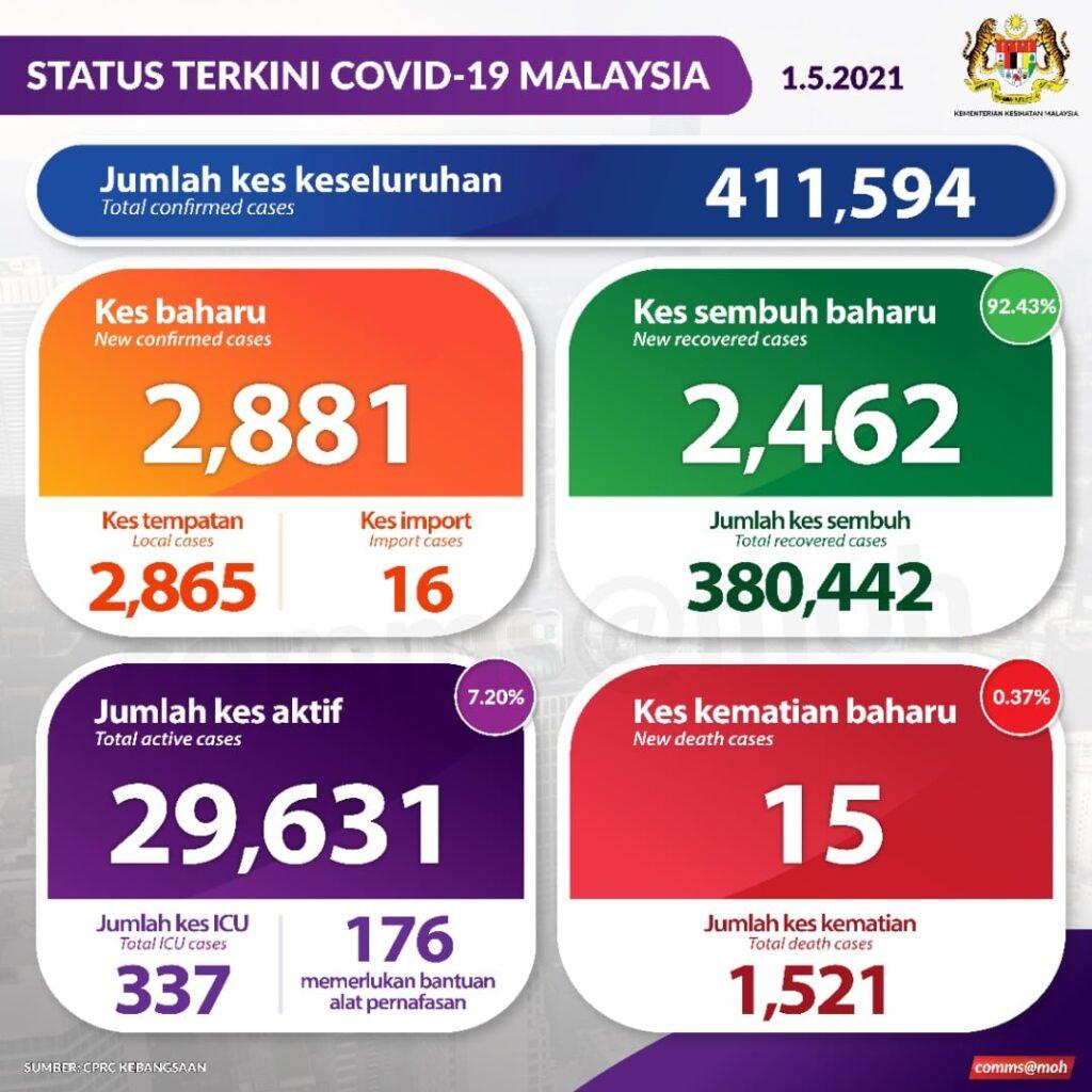 Status Kes Baru Covid-19 Pada 1 Mei 2021